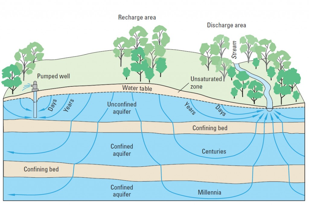 Watershed Tributary Diagram Diagram Of Tributary D...